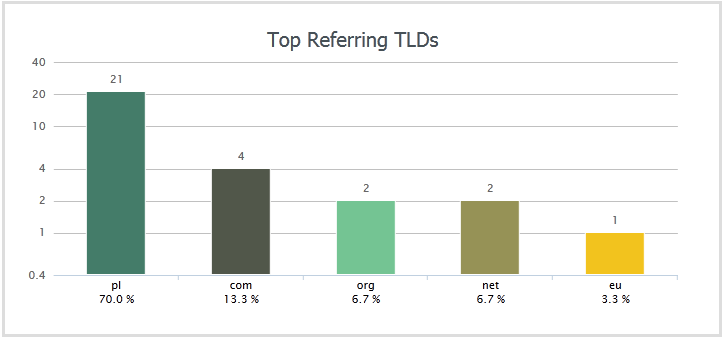 TLDs - wygląd
